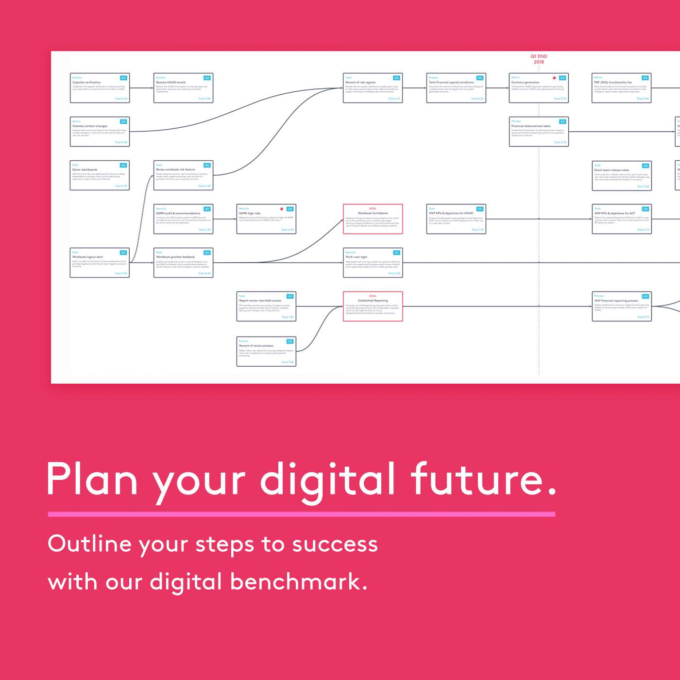 Build your digital strategy in minutes, for free