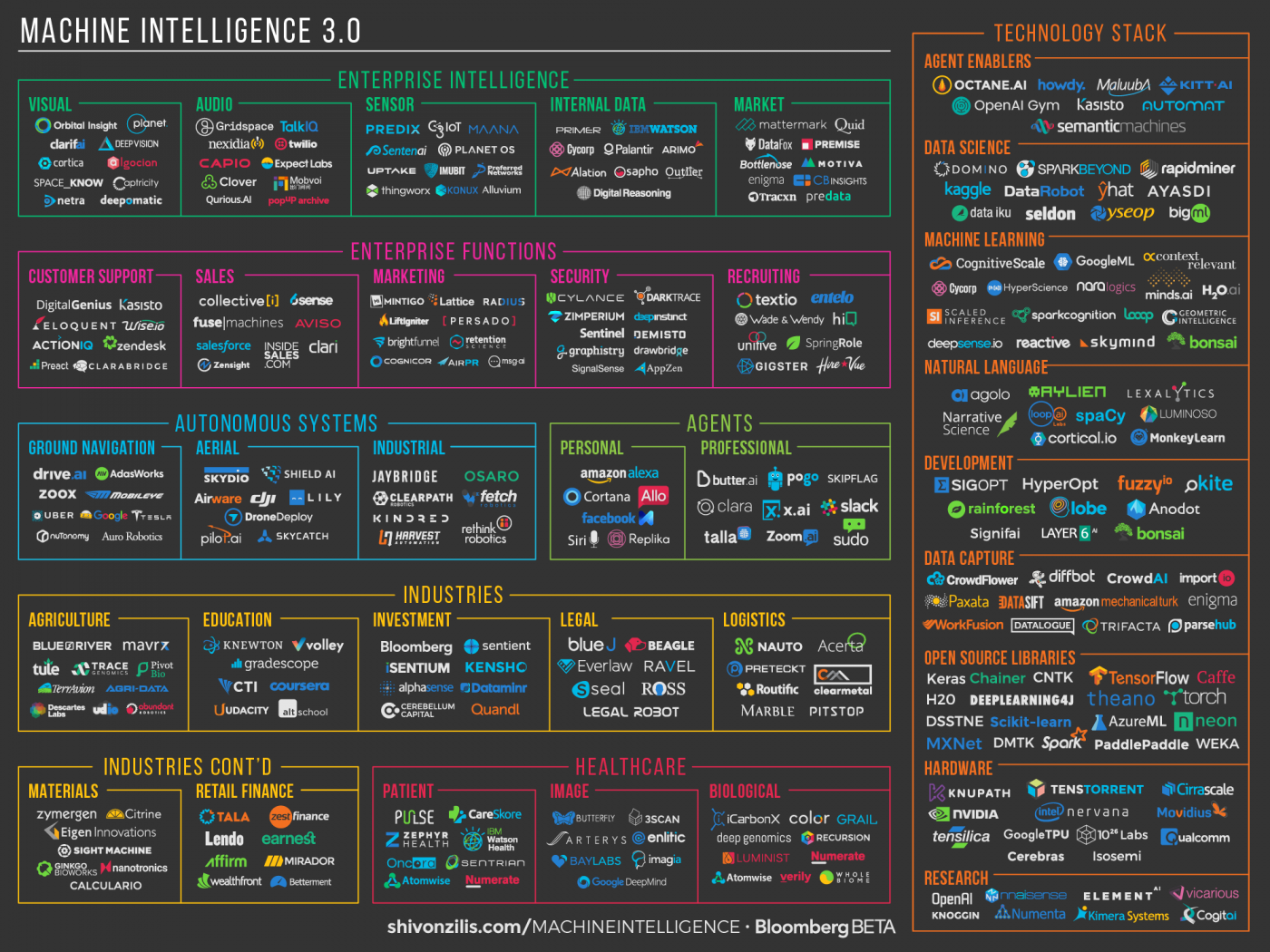 Machine Intelligence Companies